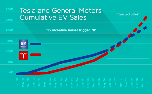 Chart that predicts Q1 200K EVs