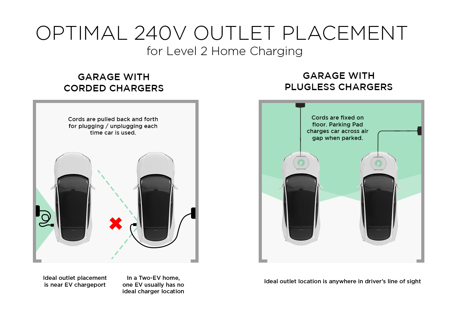 How To Avoid Common Pitfalls With Level 2 Ev Charger Installation Single Phase Wiring Diagram On 220 3 Outlet Chargerplacementgraphic More Explanation Shaded Garage Area