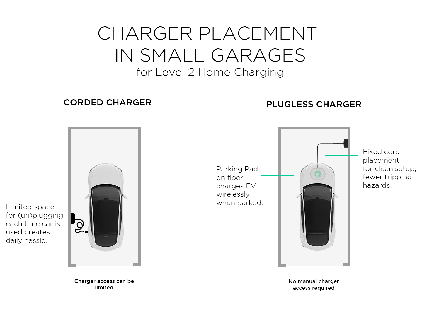 chargerPlacementGraphic - small garage