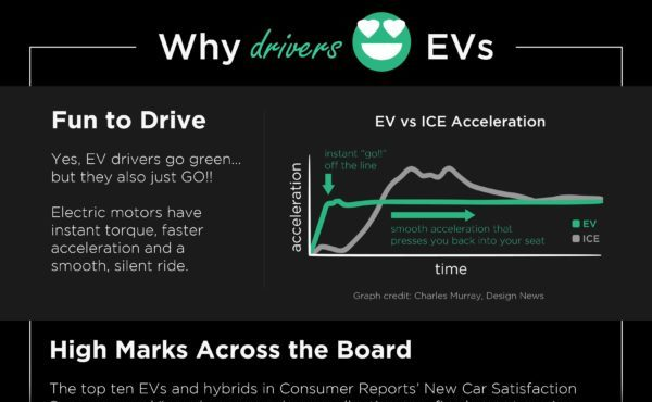 EV Infographic