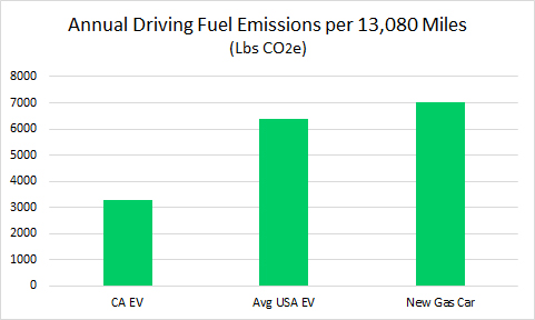 avg-lbs-co2e-per-year-by-car-type-and-location