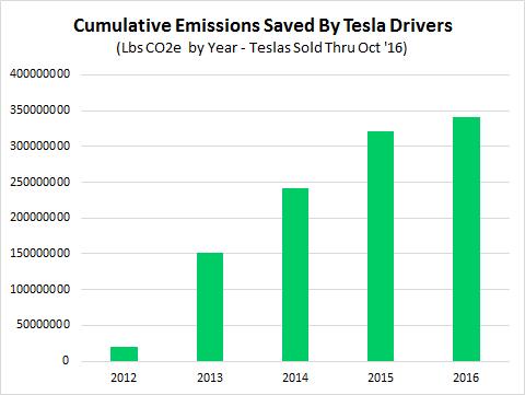cumulative-lbs-co2e-saved-per-year-teslas-2012-2016