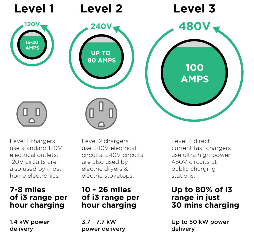 level 1 2 3 ev charger comparison power time hours speed voltage amps current visual diagram