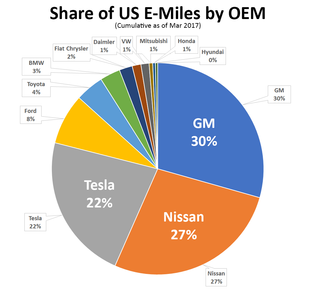 share of e-miles by oem cumulative miles driven on electricity pie chart graph