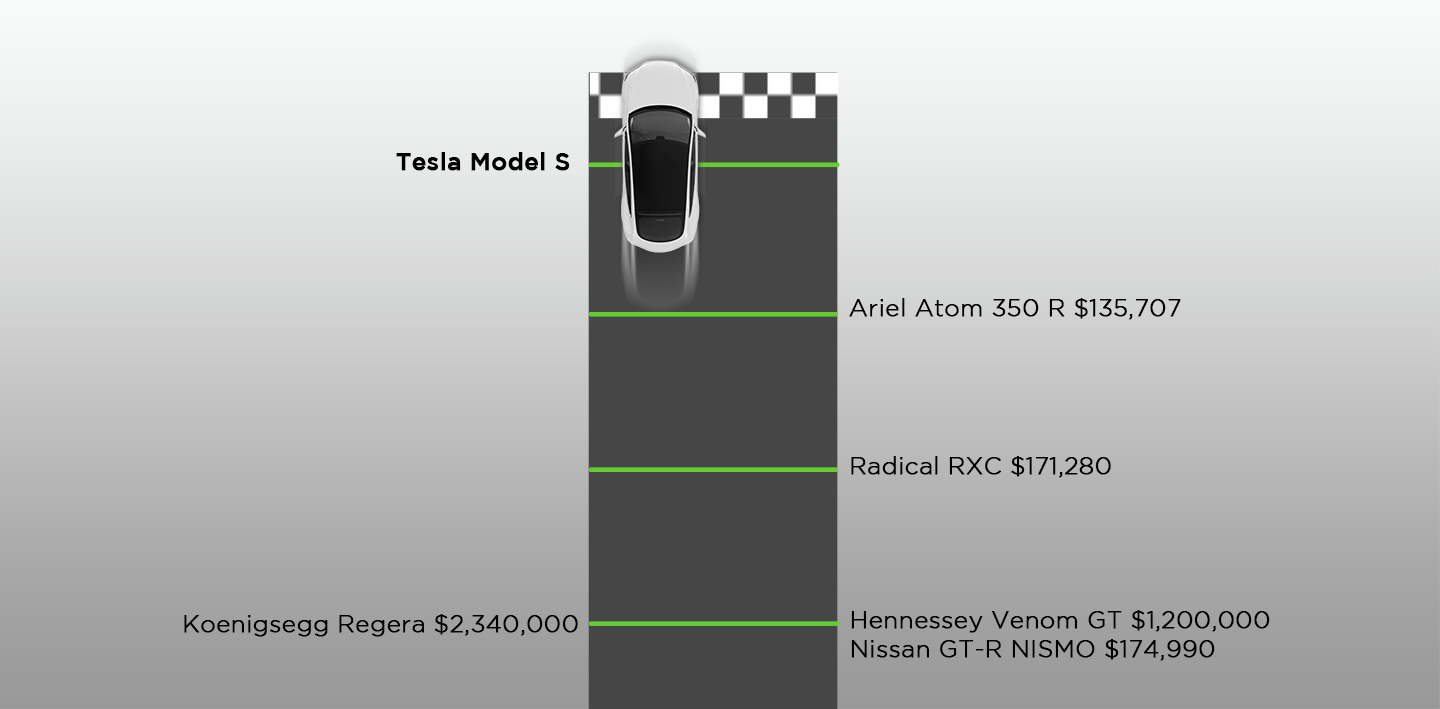 Tesla Owners on Which Model S Upgrades Are Really Worth the Money