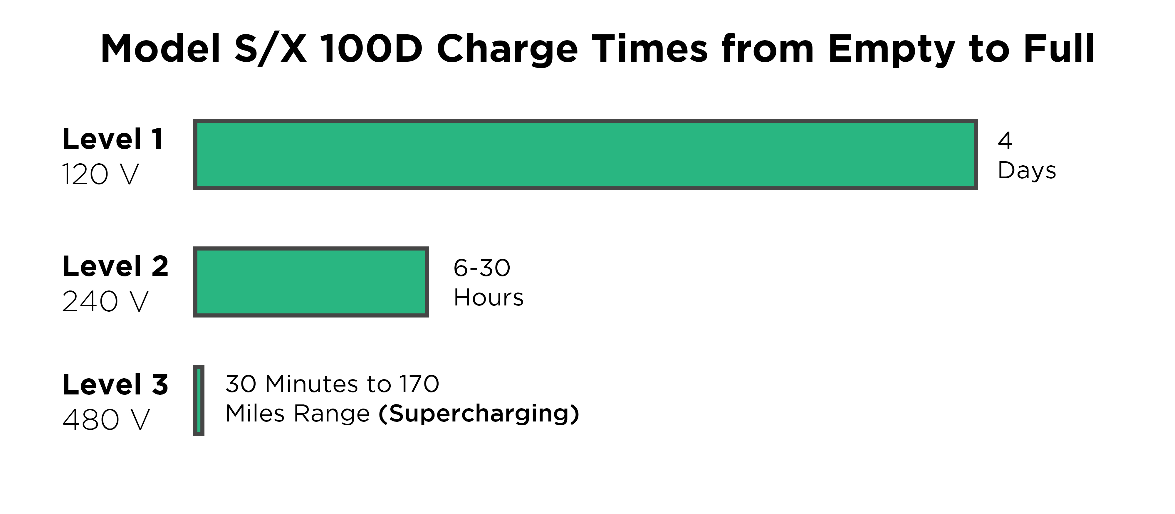 tesla charging times graph empty to full chart hours level 1 2 3 supercharging fast speed