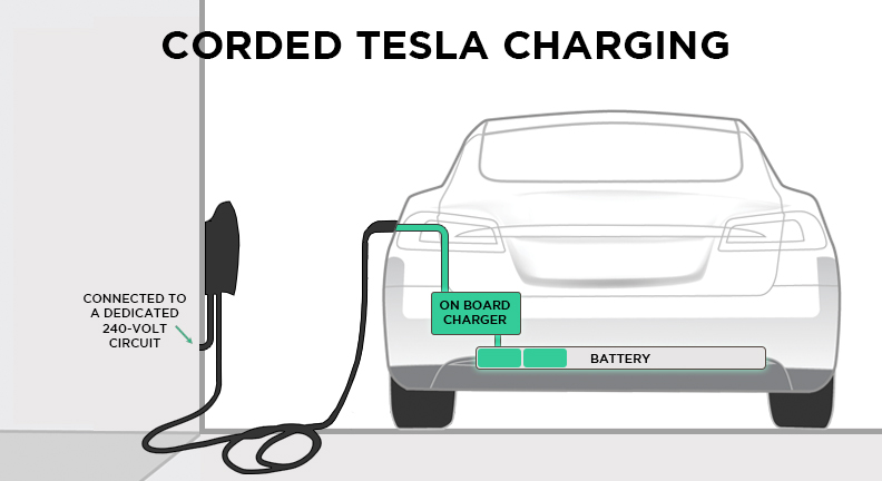 tesla charging the complete guide to charging at home in public rh pluglesspower com Car Battery Circuit Battery Charger Wiring Diagram