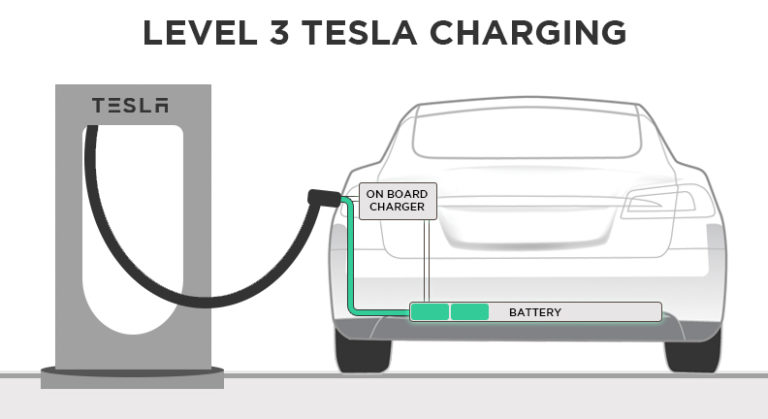 how tesla supercharging works line drawing diagram level 3 ev charging model s