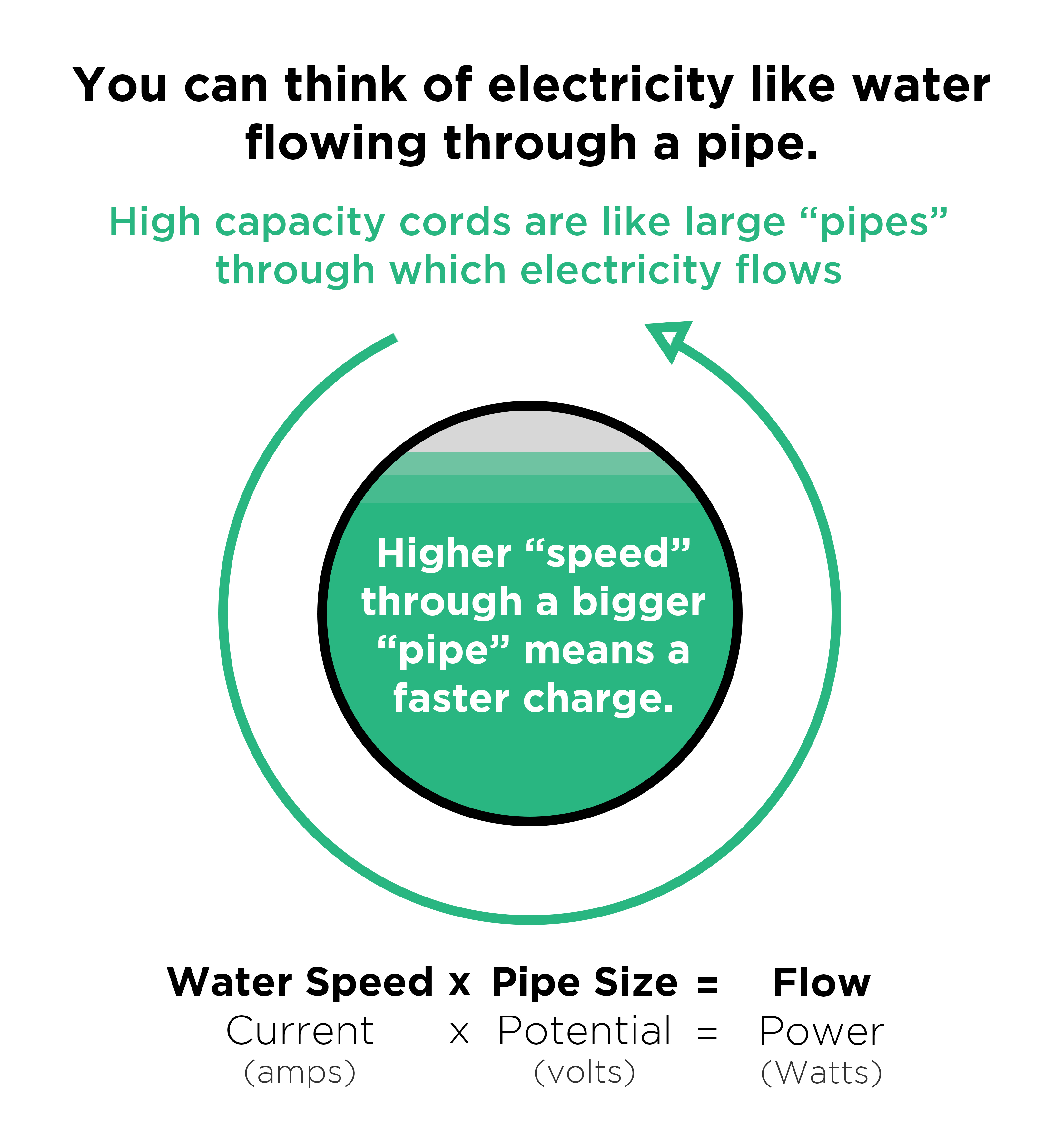 water pipe analogy for amperage voltage current ev charging kw speed